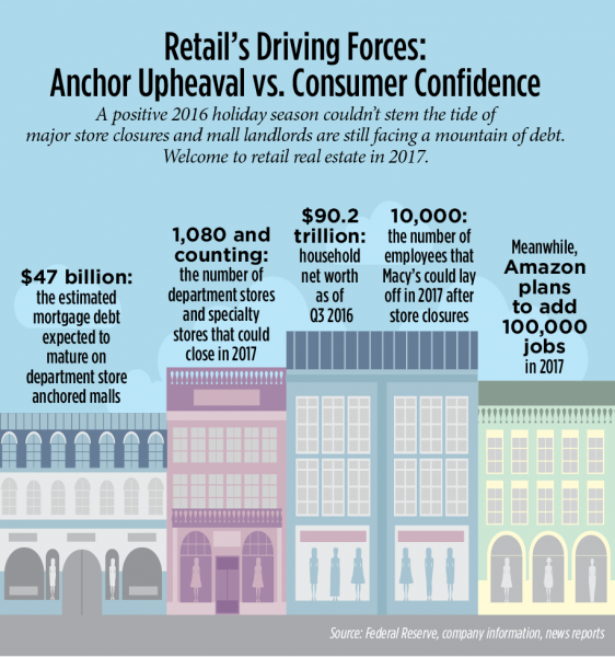 retail sector trends 2017